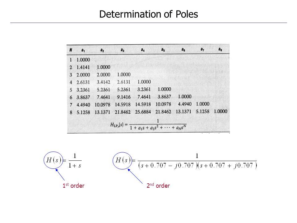 Determination of Poles