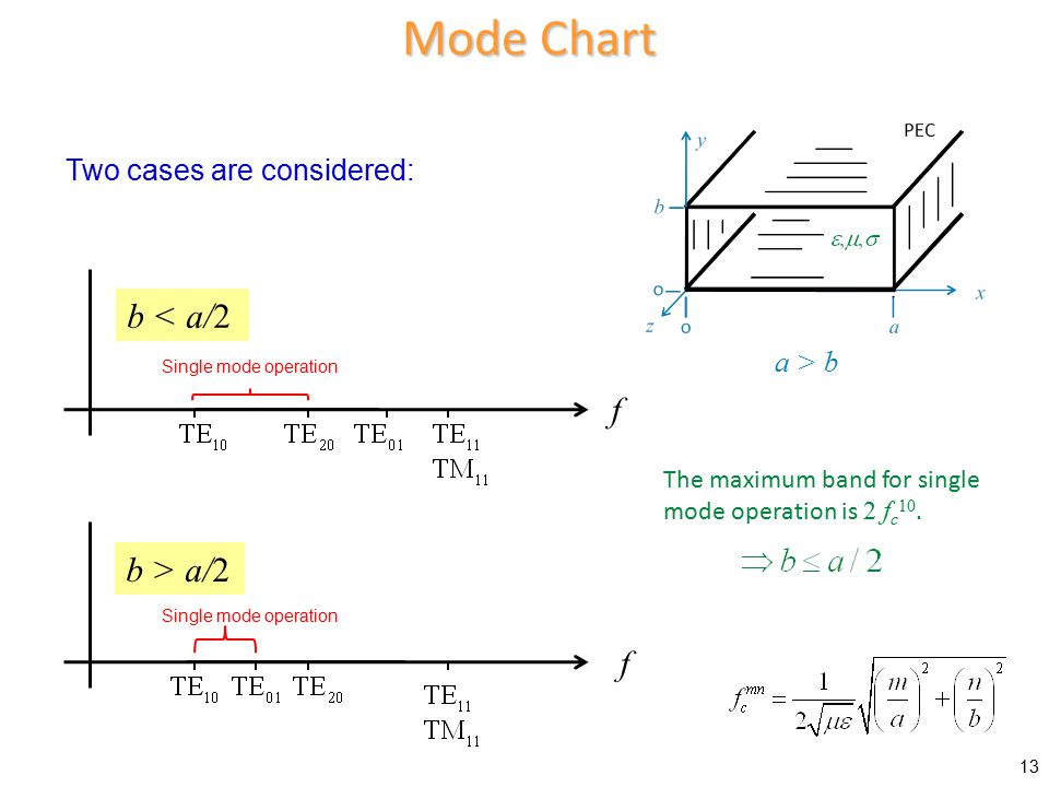 Mode Chart b < a/2 f b > a/2 f Two cases are considered: