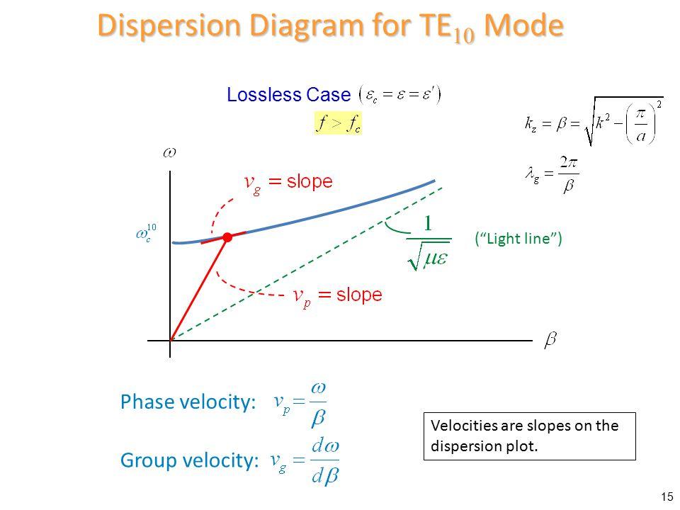 Dispersion Diagram for TE10 Mode