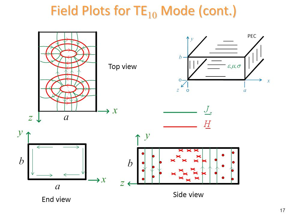 Field Plots for TE10 Mode (cont.)