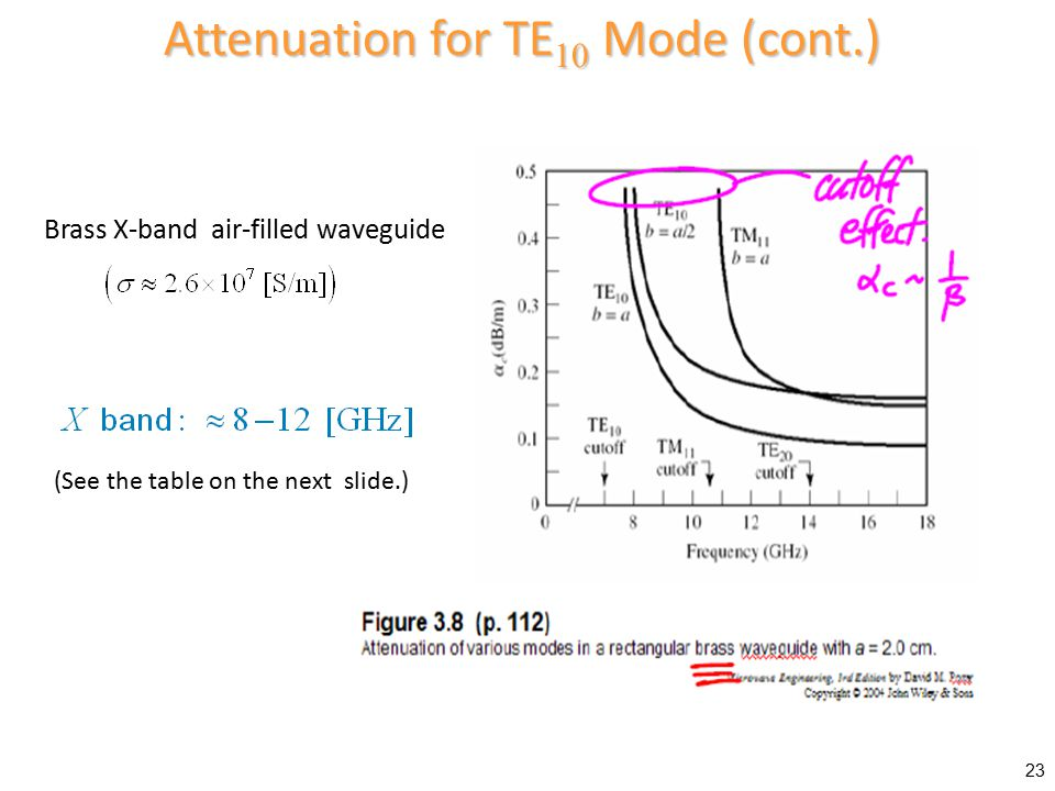 Attenuation for TE10 Mode (cont.)