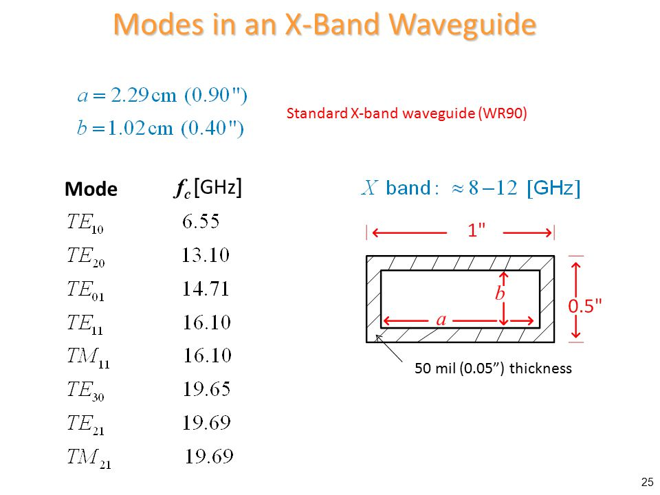 Modes in an X-Band Waveguide