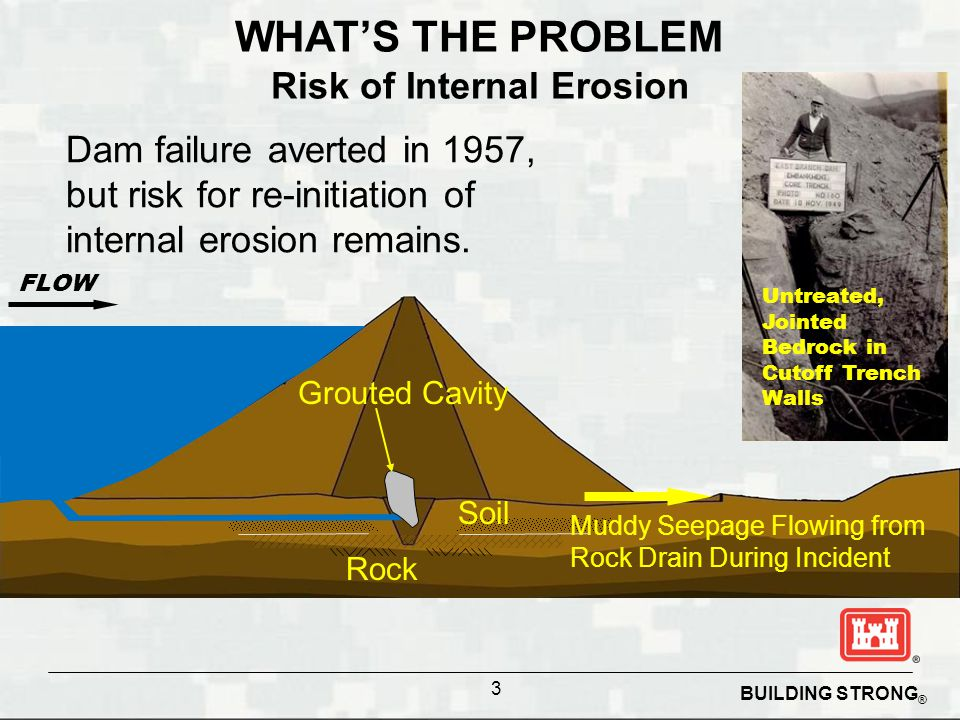 Risk of Internal Erosion