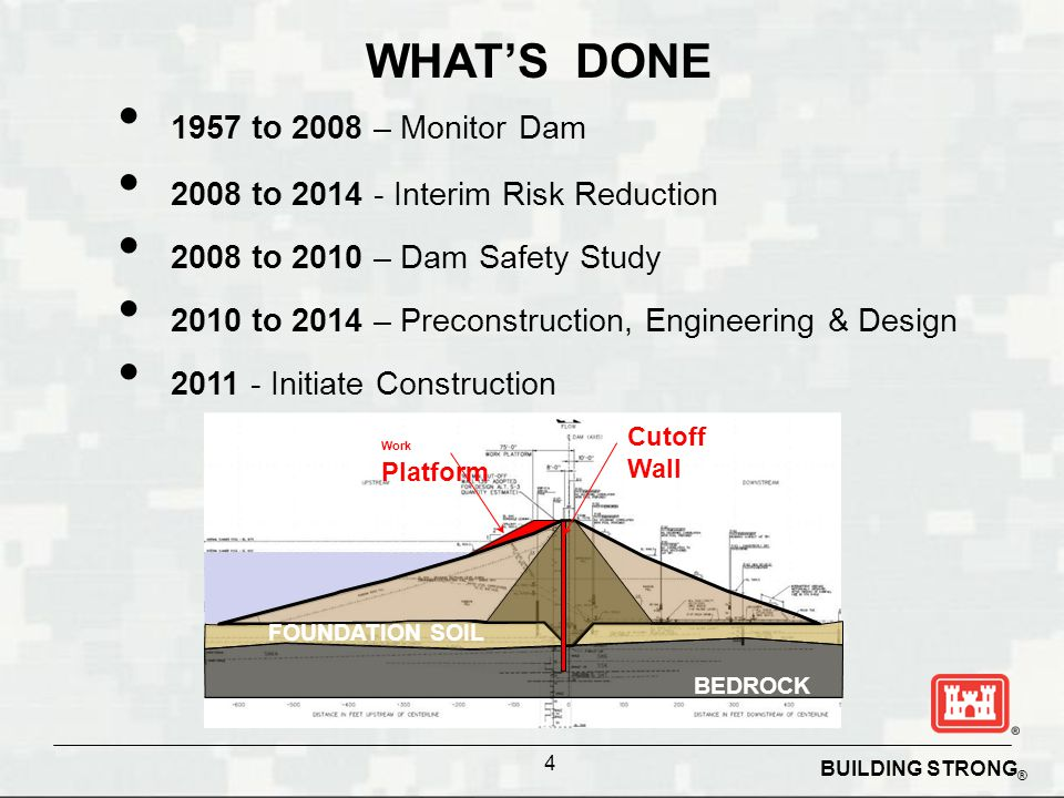 WHAT'S DONE 1957 to 2008 – Monitor Dam