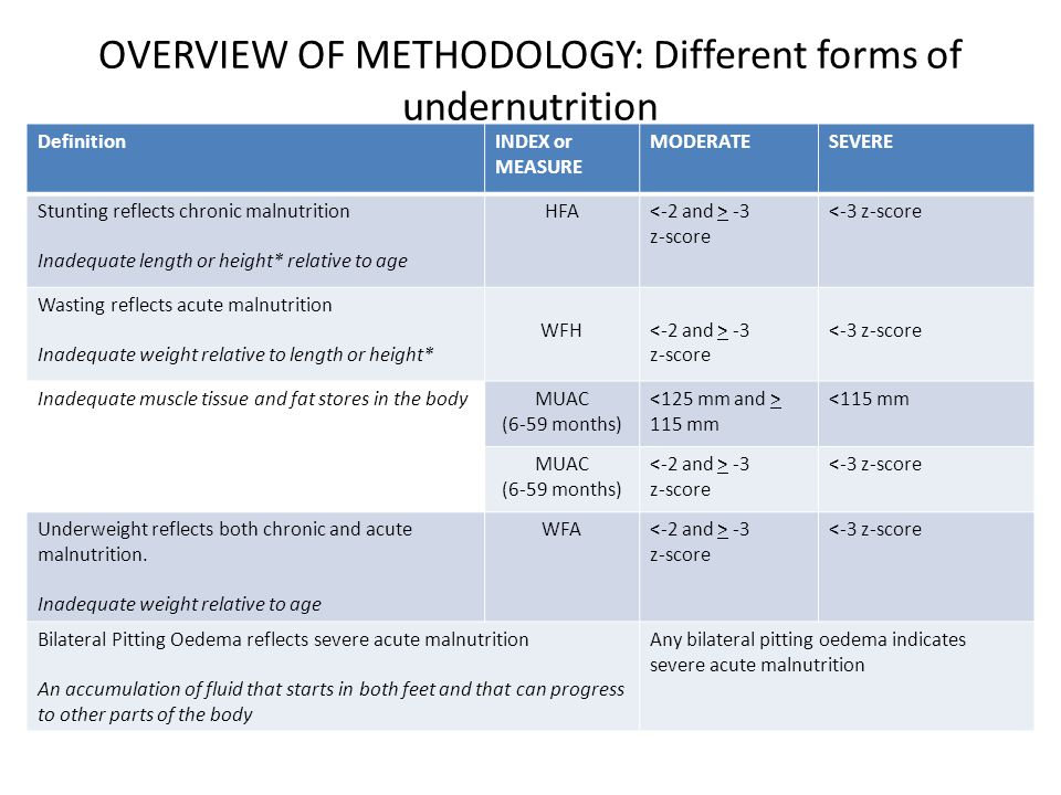 OVERVIEW OF METHODOLOGY: Different forms of undernutrition