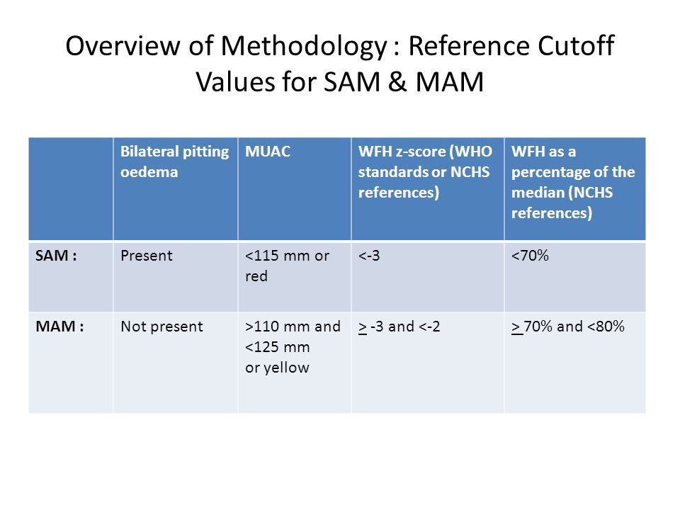 Overview of Methodology : Reference Cutoff Values for SAM & MAM