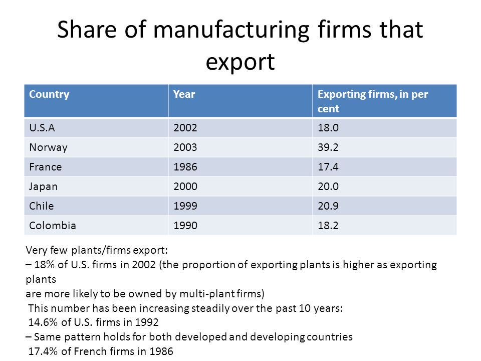 Share of manufacturing firms that export