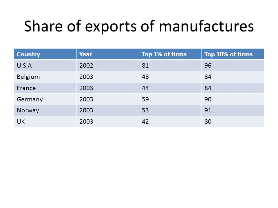 Share of exports of manufactures