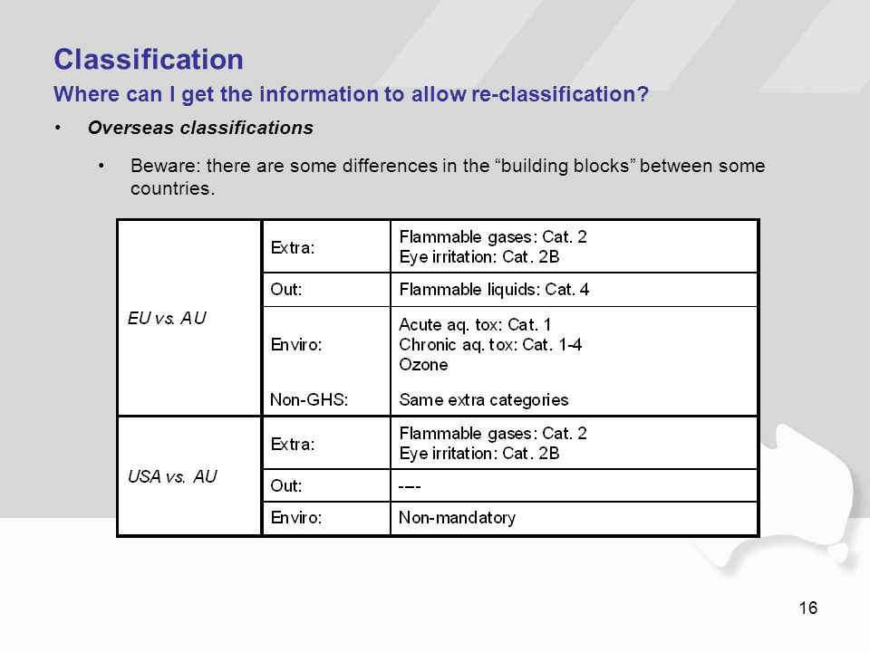 Classification Where can I get the information to allow re-classification Overseas classifications.