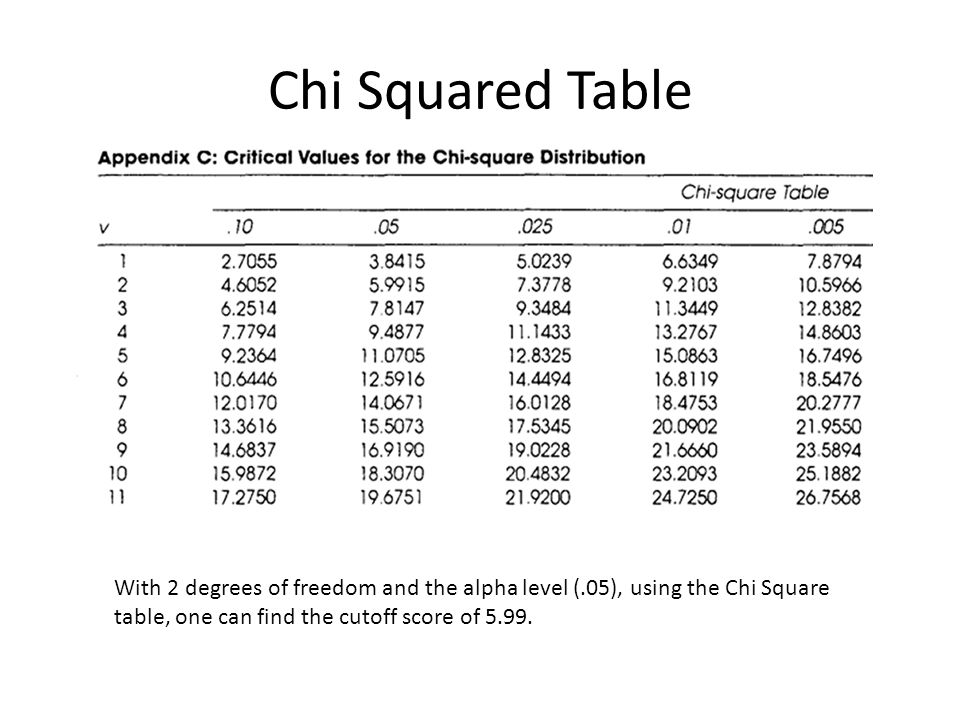 relationship between test and chi square formula