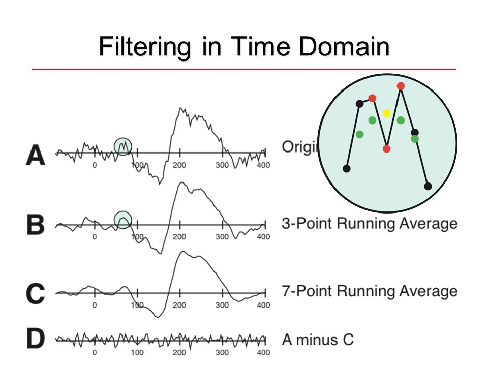 Filtering in Time Domain