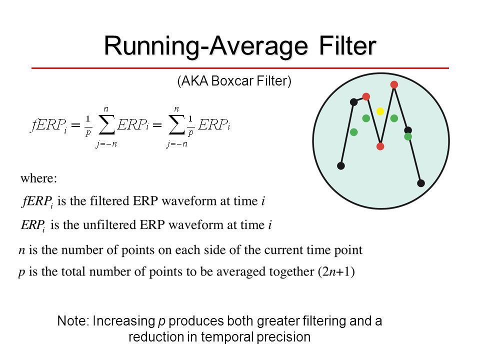 Running-Average Filter