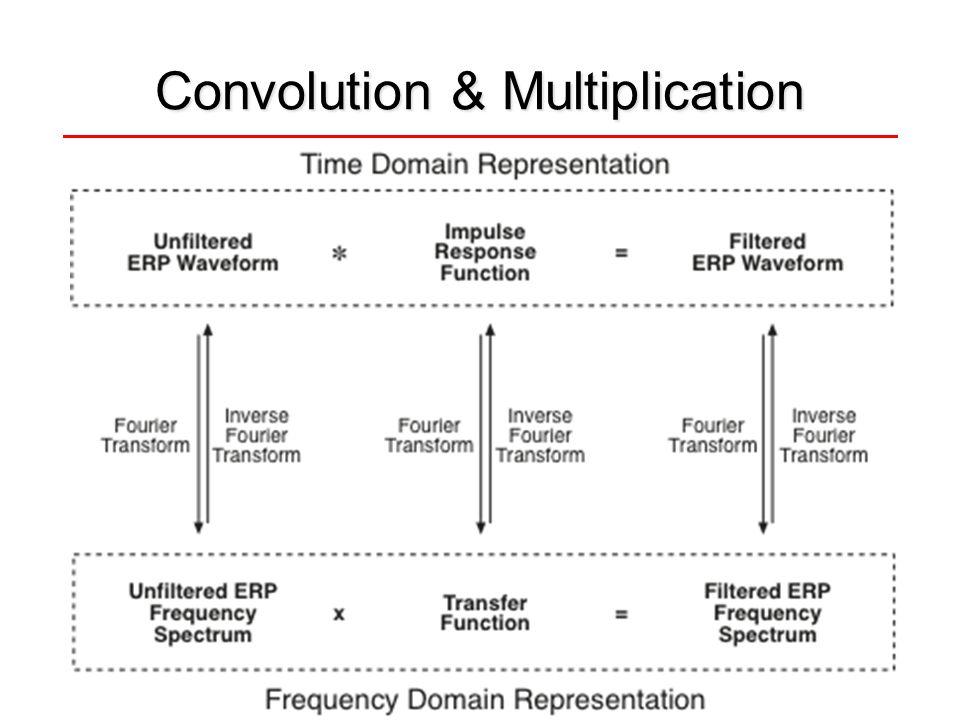 Convolution & Multiplication