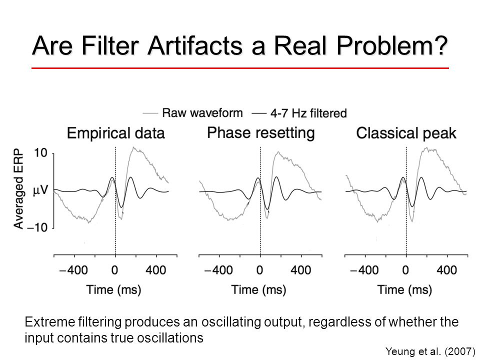 Are Filter Artifacts a Real Problem