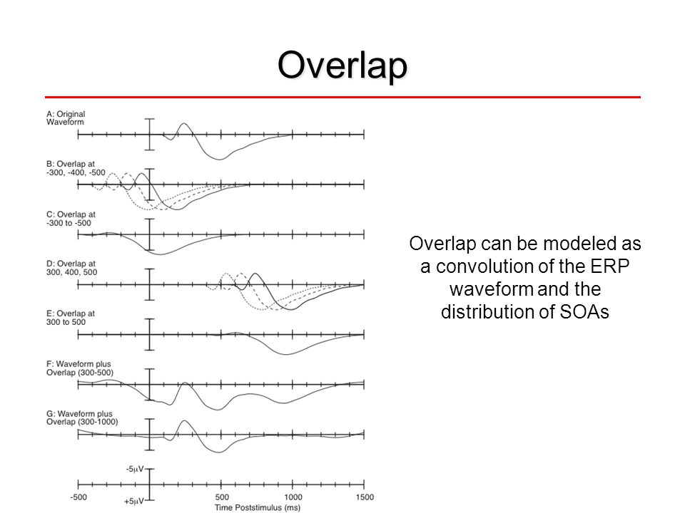 Overlap Overlap can be modeled as a convolution of the ERP waveform and the distribution of SOAs.