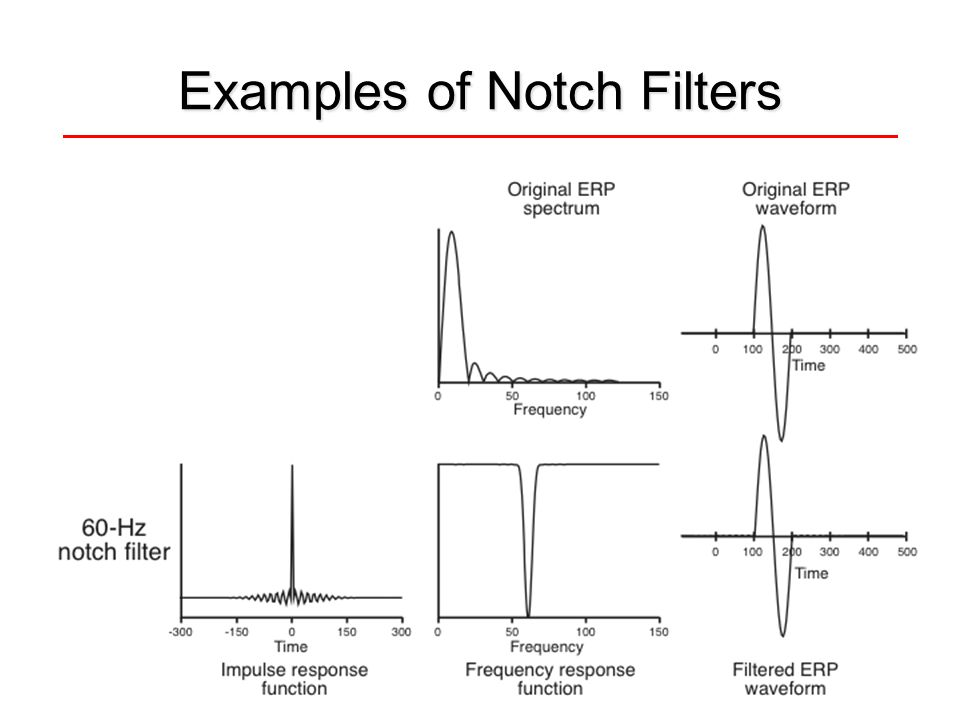 Examples of Notch Filters