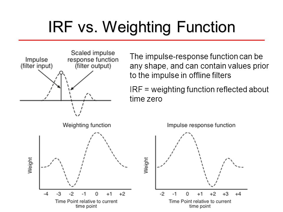 IRF vs. Weighting Function