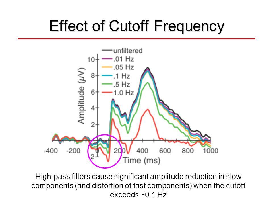 Effect of Cutoff Frequency