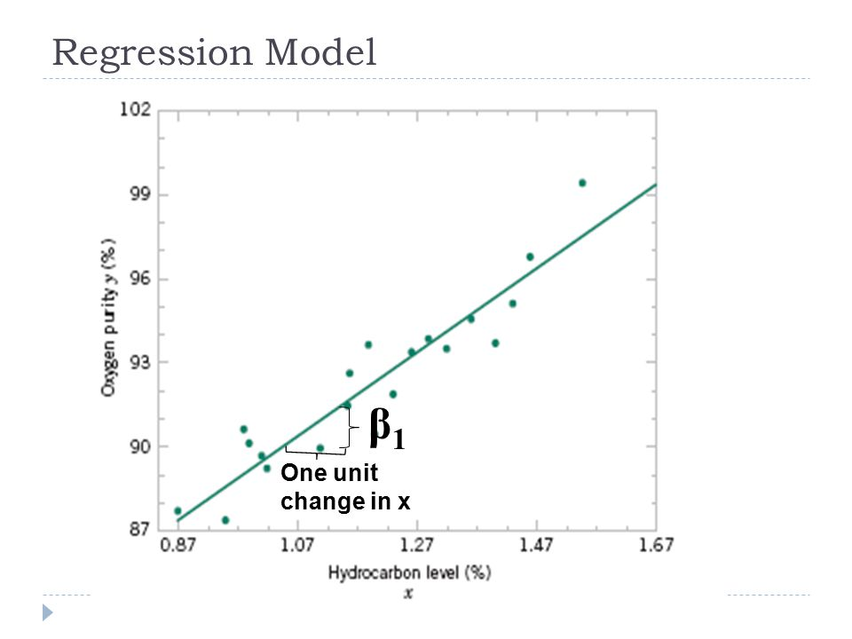 Regression Model β1 One unit change in x
