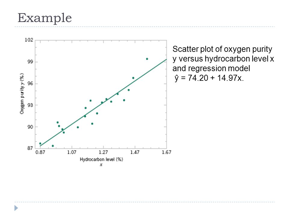 Example Scatter plot of oxygen purity y versus hydrocarbon level x and regression model.