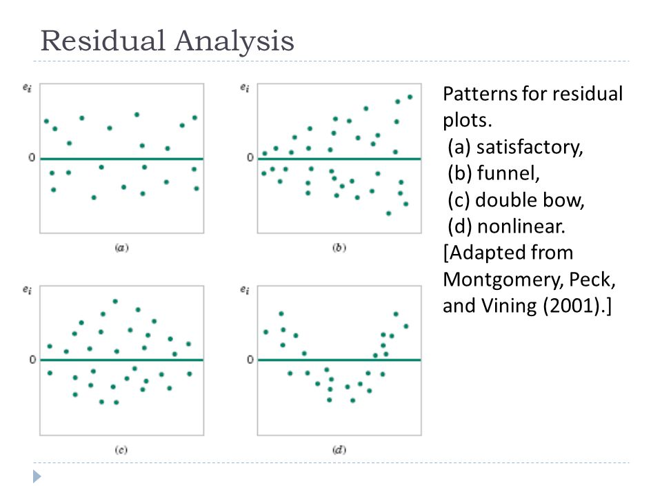 Residual Analysis Patterns for residual plots. (a) satisfactory,