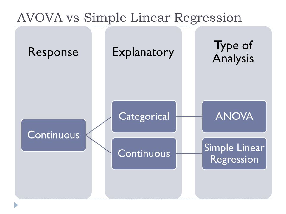 AVOVA vs Simple Linear Regression