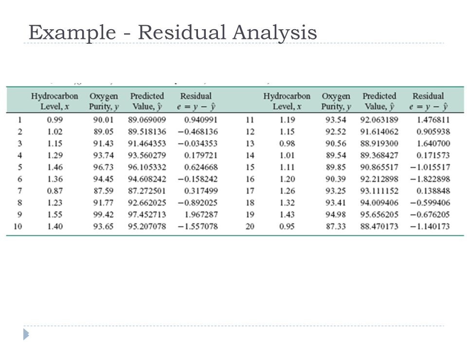 Example - Residual Analysis