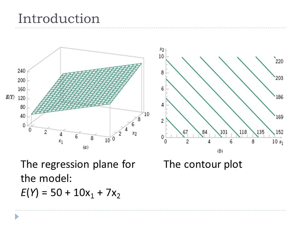 Introduction The regression plane for the model: E(Y) = 50 + 10x1 + 7x2 The contour plot
