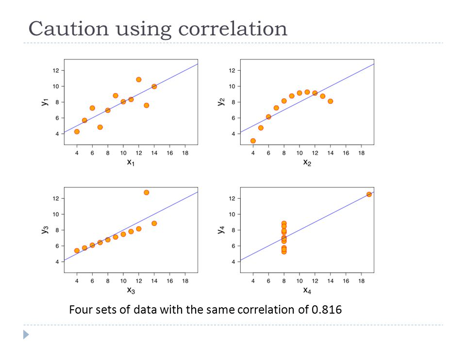 Caution using correlation
