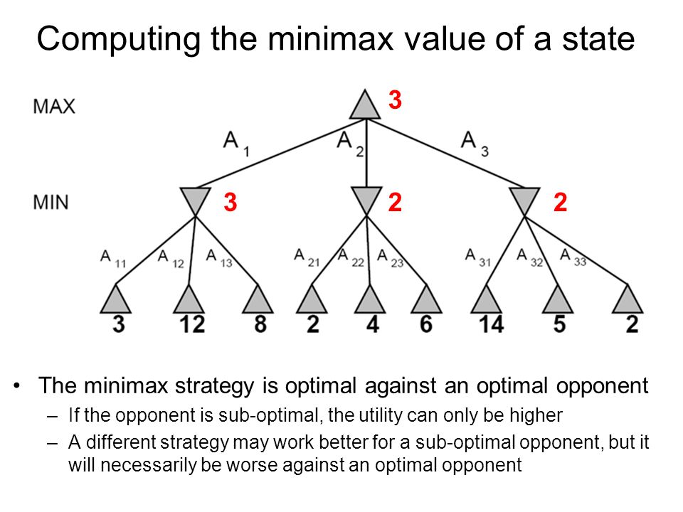 Computing the minimax value of a state