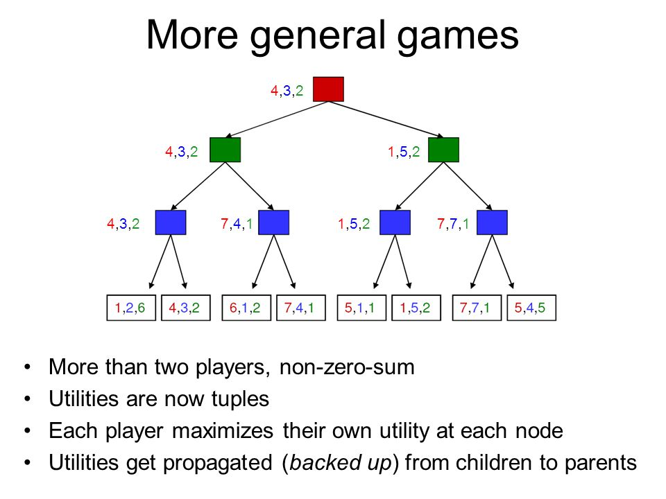 More general games More than two players, non-zero-sum