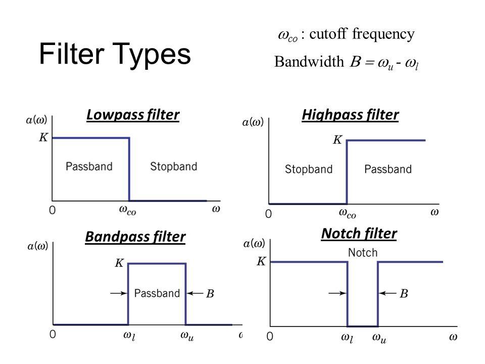 Filter Types wco : cutoff frequency Bandwidth B = wu - wl
