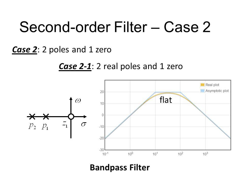 Second-order Filter – Case 2