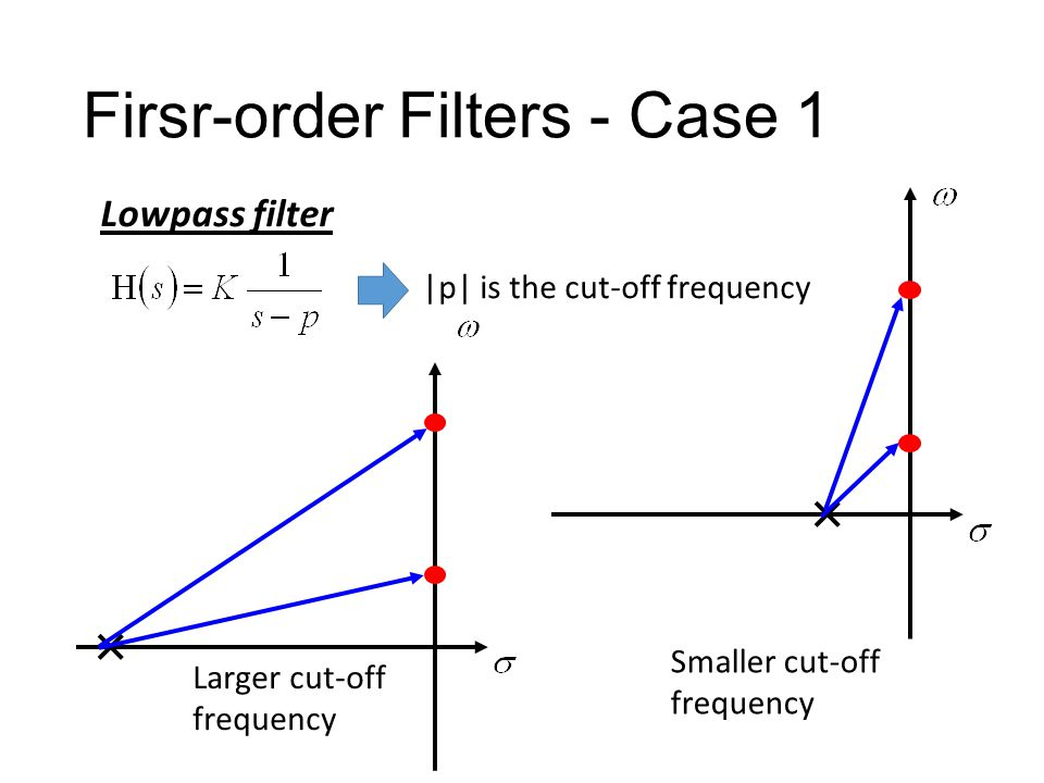 Firsr-order Filters - Case 1