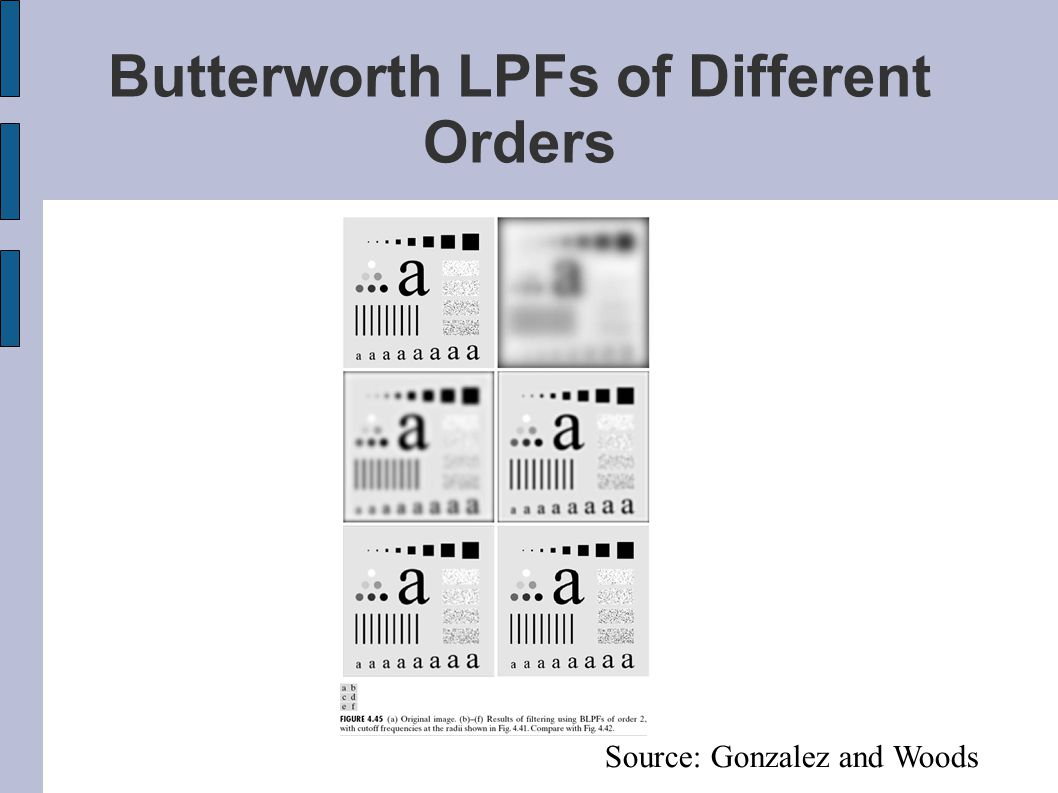 Butterworth LPFs of Different Orders