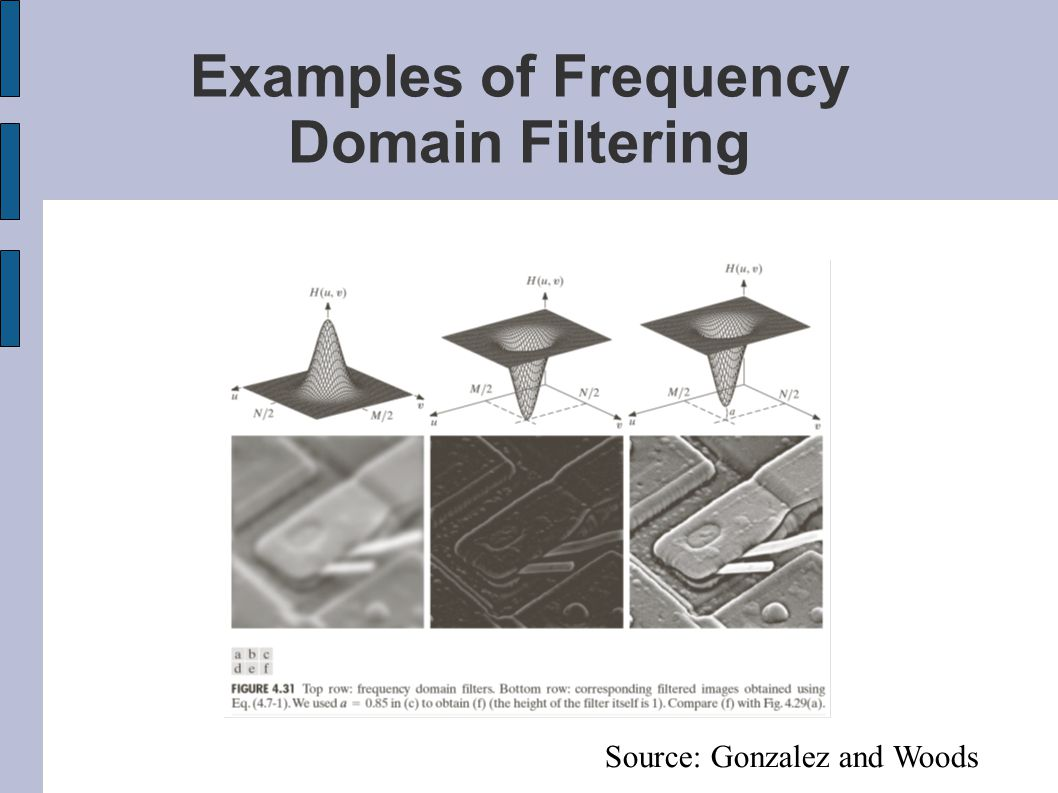 Examples of Frequency Domain Filtering