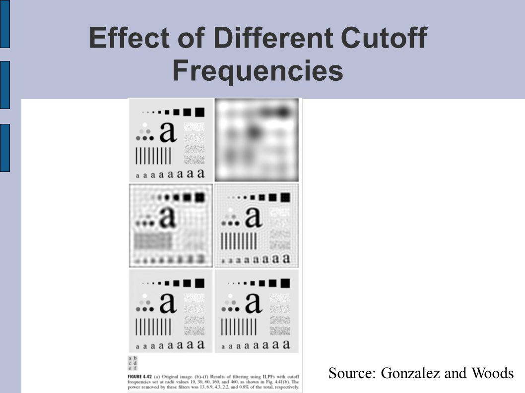 Effect of Different Cutoff Frequencies