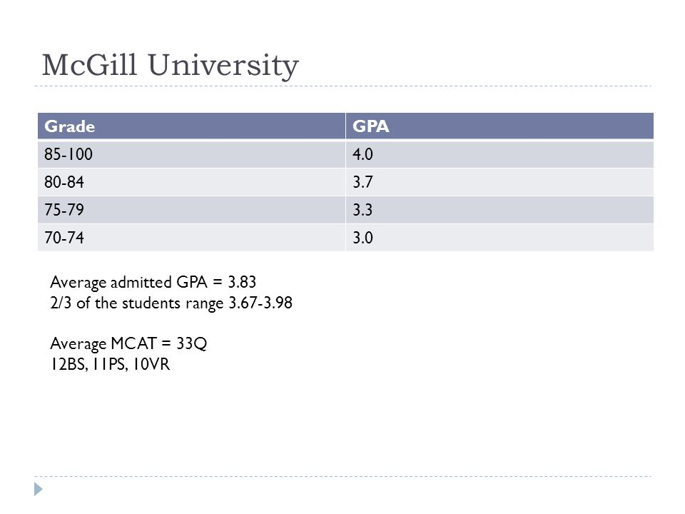 McGill University Grade GPA 85-100 4.0 80-84 3.7 75-79 3.3 70-74 3.0
