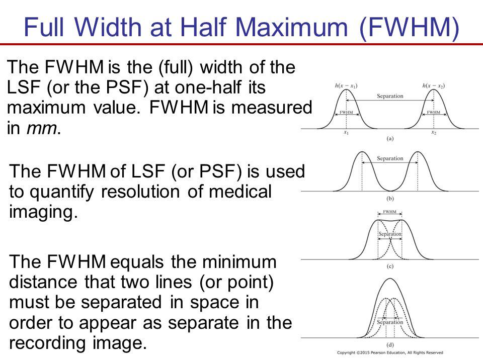 Full Width at Half Maximum (FWHM)