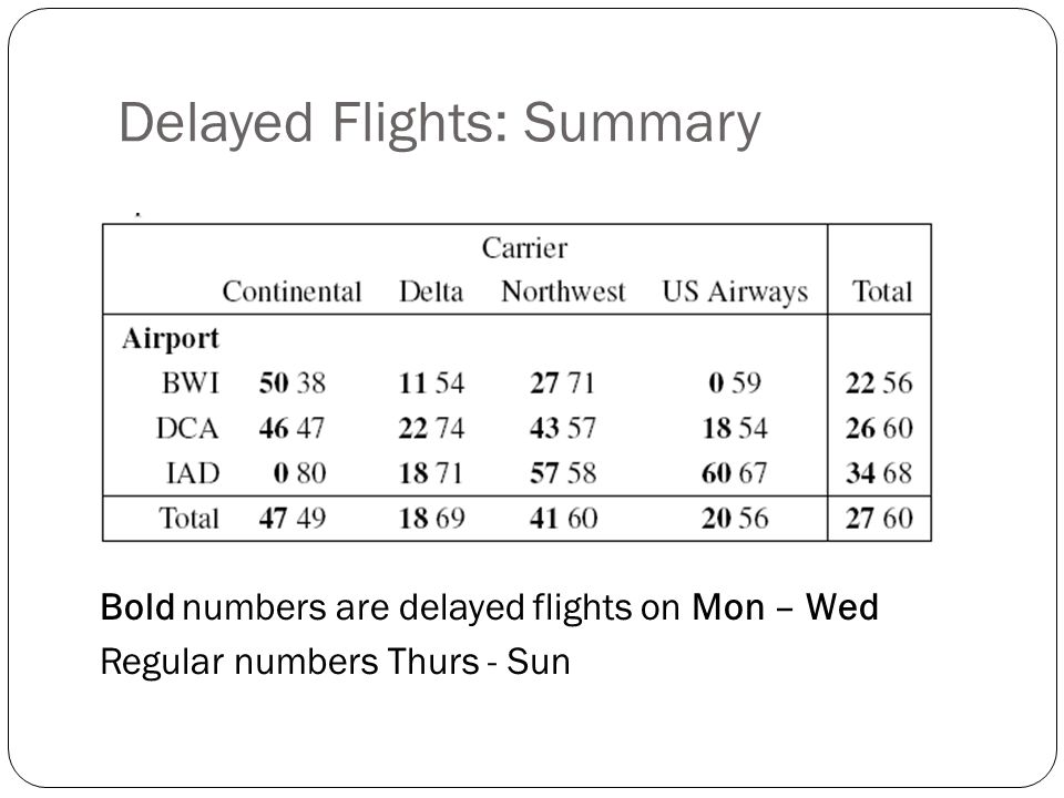 Delayed Flights: Summary