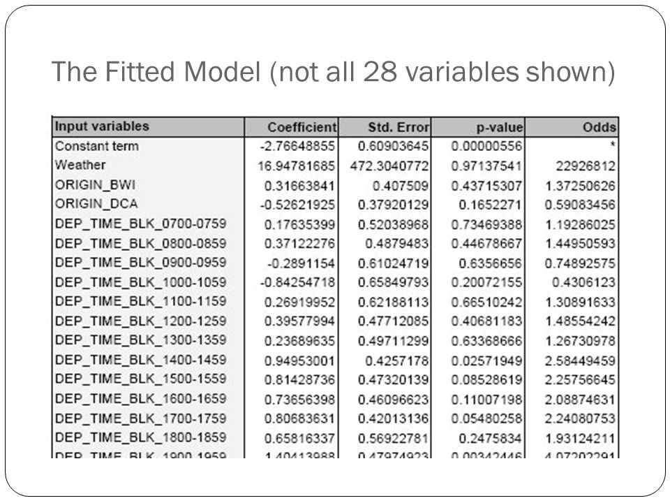 The Fitted Model (not all 28 variables shown)