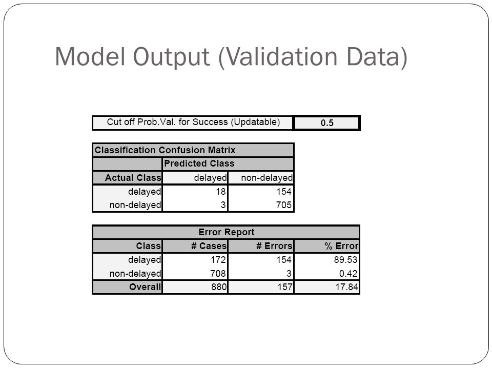 Model Output (Validation Data)