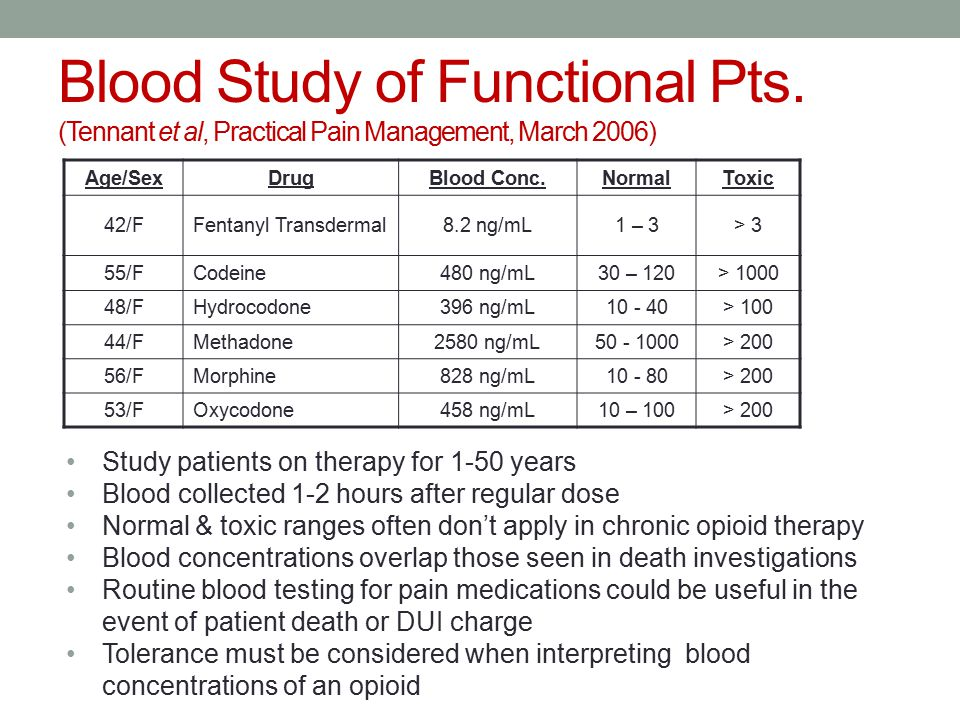 Blood Study of Functional Pts