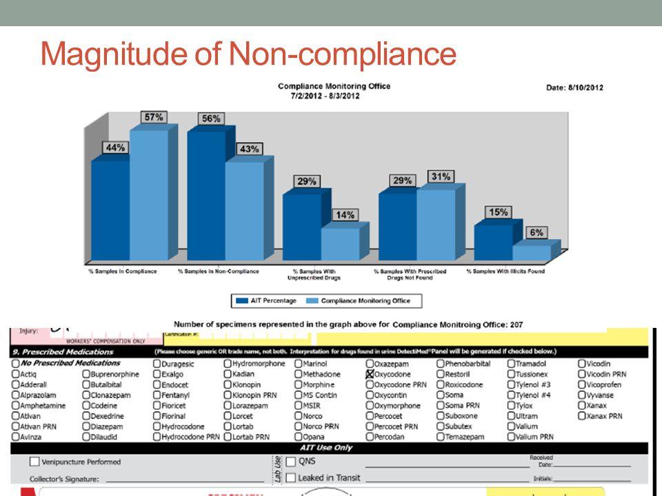 Magnitude of Non-compliance