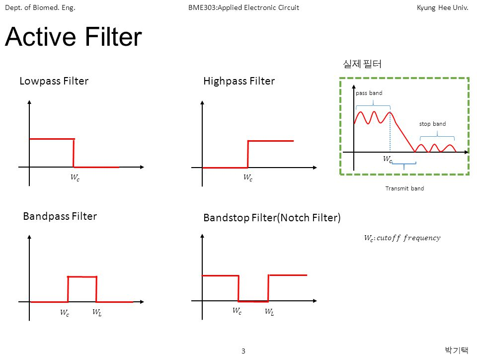 Active Filter Lowpass Filter Highpass Filter Bandpass Filter