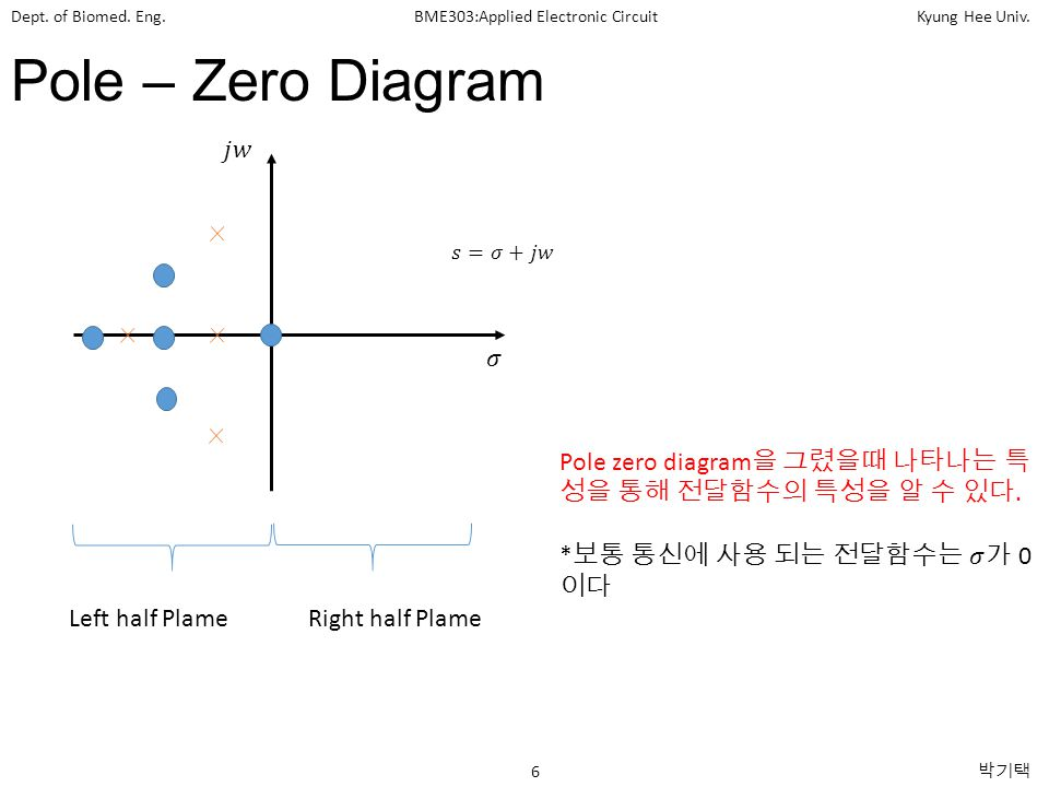 Pole – Zero Diagram 𝑗𝑤. 𝑠=𝜎+𝑗𝑤. 𝜎. Pole zero diagram을 그렸을때 나타나는 특성을 통해 전달함수의 특성을 알 수 있다. *보통 통신에 사용 되는 전달함수는 𝜎가 0이다.