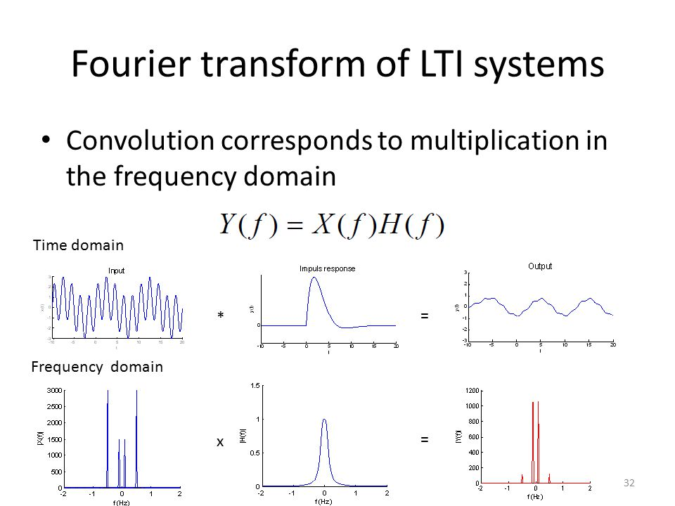 Fourier transform of LTI systems