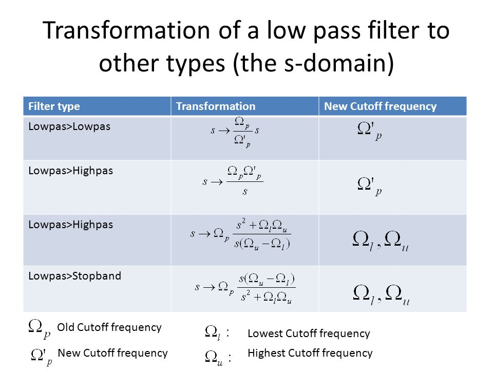 Transformation of a low pass filter to other types (the s-domain)