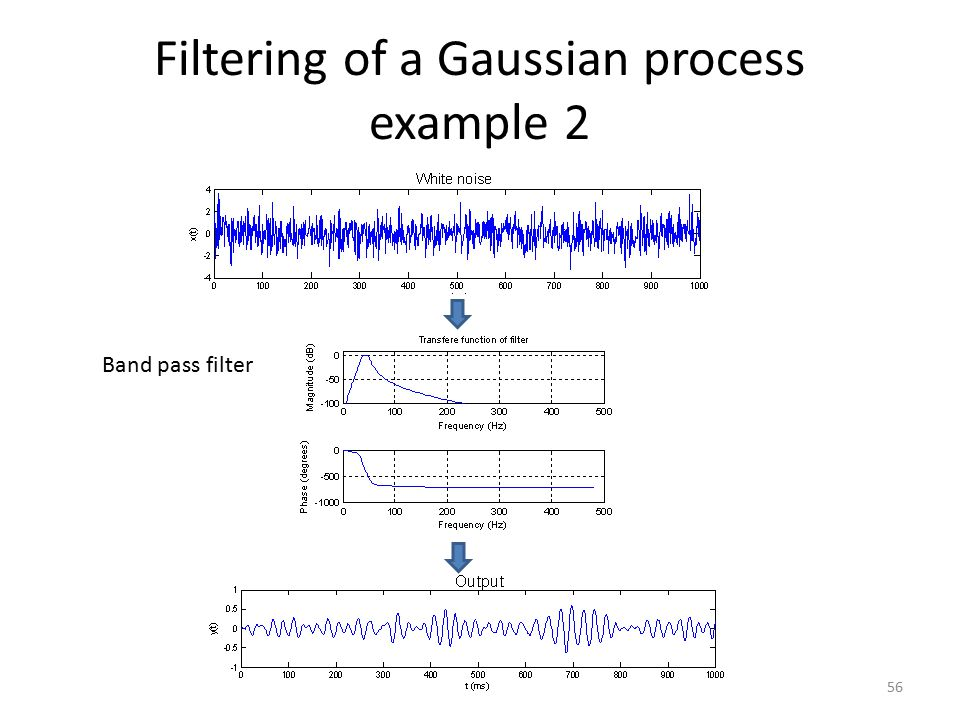 Filtering of a Gaussian process example 2