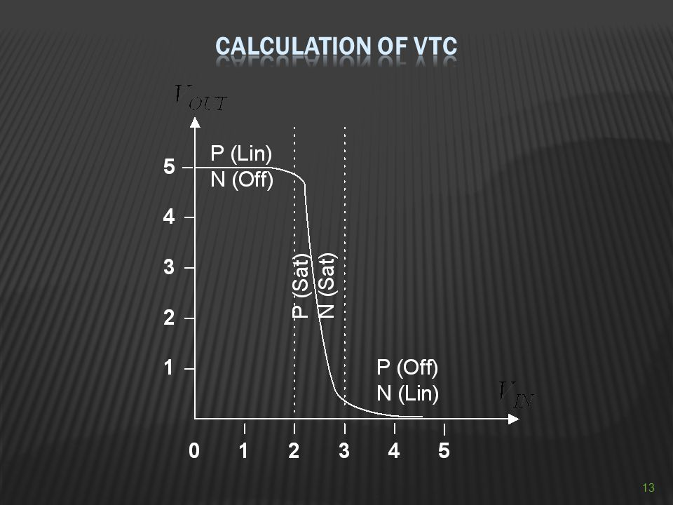 Calculation of VTC